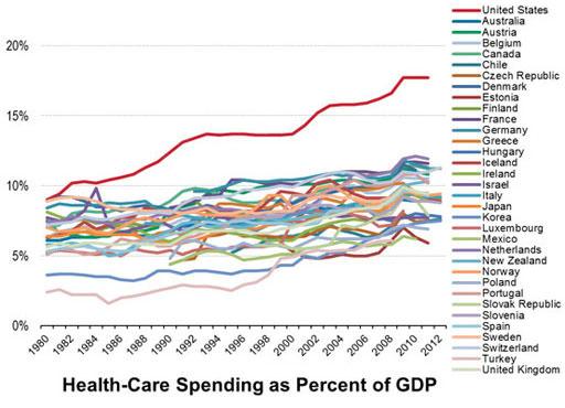 Imagen: Un gráfico que muestra el gasto del cuidado médico como porción del PIB (Gráfico cortesía de la OCDE).