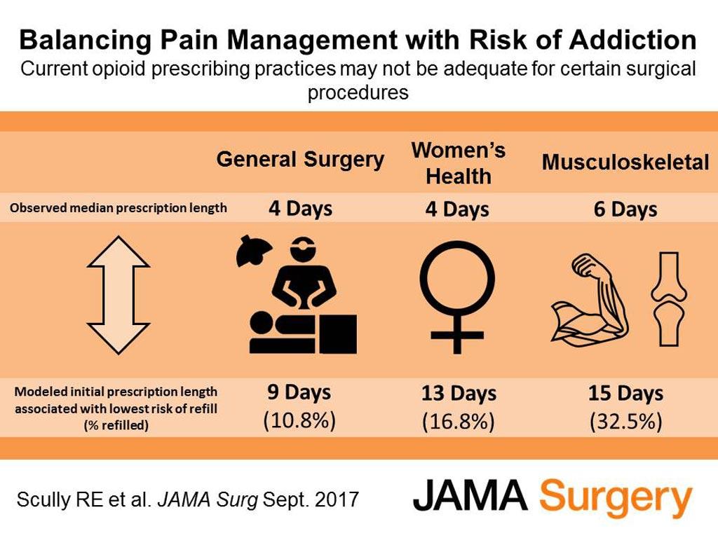 Imagen: Un nuevo estudio guía el uso óptimo de opioides después de la cirugía (Foto cortesía de JAMA).