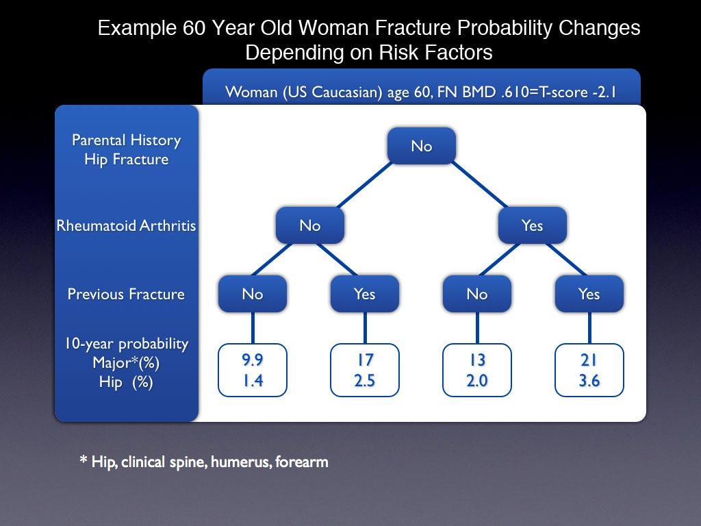 Imagen: Un ejemplo de cálculo del puntaje FRAX (Fotografía cortesía de Imagemag).