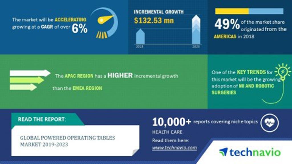 Imagen: Se espera que el mercado global de mesas de operaciones accionadas continúe creciendo, impulsado principalmente por un aumento en el número de procedimientos quirúrgicos realizados en todo el mundo (Fotografía cortesía de Technavio Research).