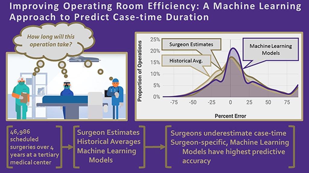 Imagen: Un resumen gráfico del algoritmo de IA para las salas de cirugía (Fotografía cortesía de la UW).