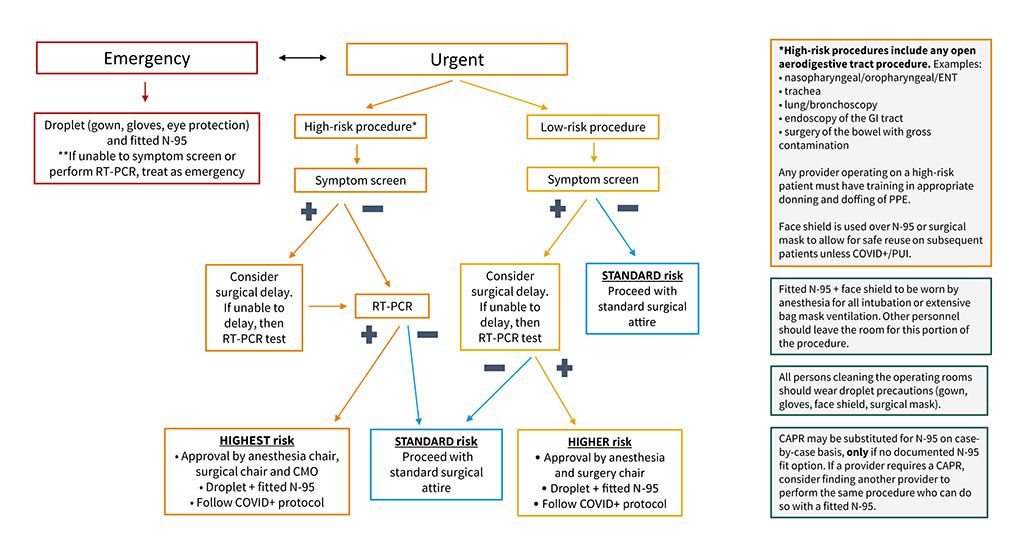 Imagen: El algoritmo de árbol de decisión quirúrgico Stanford COVID-19 (Fotografía cortesía del JACC)