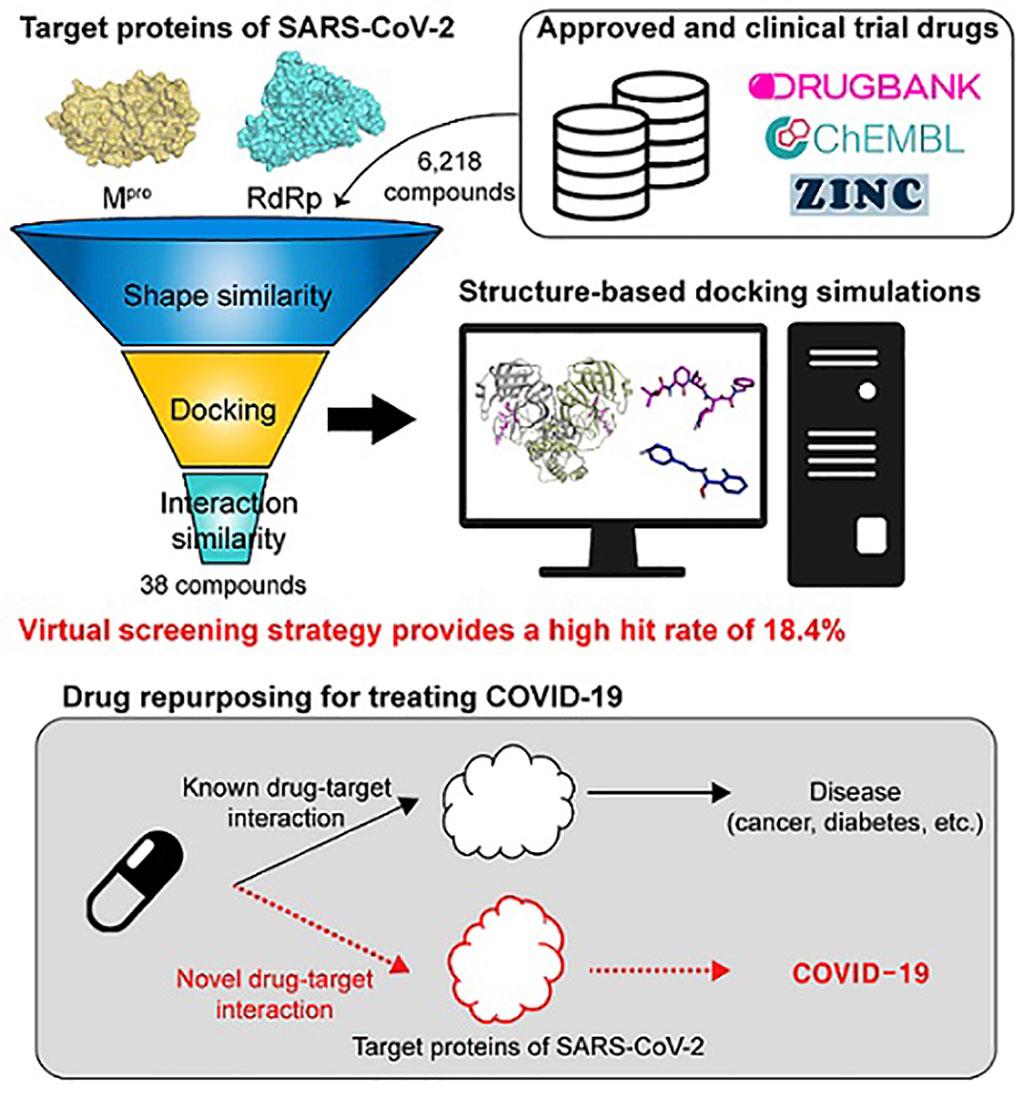 Imagen: Una representación esquemática de la estrategia computacional de segundo uso de fármacos (Fotografía cortesía de KAIST)