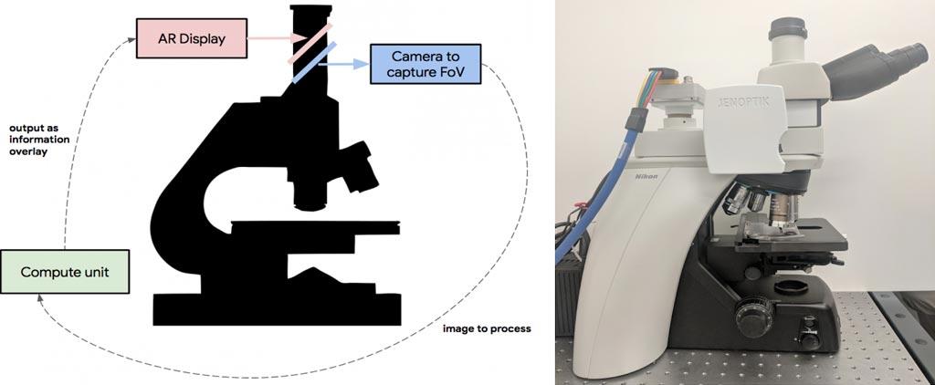 Imagen: Izquierda: Descripción general del ARM. Una cámara digital captura el mismo campo de visión (CdV) que el usuario y pasa la imagen a una unidad de cómputo adjunta capaz de ejecutar inferencias en tiempo real de un modelo de aprendizaje automático. Los resultados se devuelven a una pantalla de RA personalizada, que está en línea con la lente ocular y proyecta la salida del modelo en el mismo plano que la lámina. Derecha: una imagen del prototipo, que se ha adaptado a un microscopio óptico de grado clínico típico (Fotografía cortesía de Google).