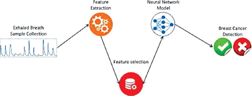 Imagen: Diagrama de la detección del cáncer de mama mediante una red neuronal artificial (Fotografía cortesía de la Universidad Ben-Gurión).