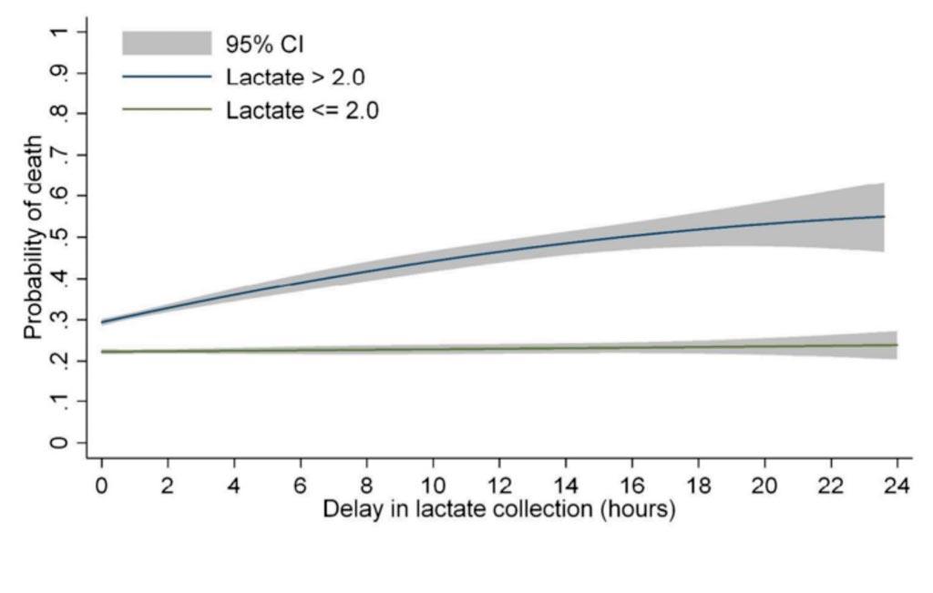 Imagen: La relación entre el retraso en la medición inicial de lactato y la probabilidad de mortalidad intrahospitalaria para los pacientes que cumplen los criterios SEP-1, estratificados por nivel de valor inicial de lactato (mmol/L) y ajustados por ubicación del paciente, puntuación eCART y valor de lactato (Fotografía cortesía de la Universidad de Chicago).