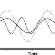 Imagen: Una visualización de la variabilidad de la glucosa. Línea continua: una excursión dada. Línea discontinua: mayor variabilidad de la glucosa debido a una mayor frecuencia de oscilación. Línea punteada: mayor variabilidad de la glucosa debido a una mayor amplitud. Tenga en cuenta que la media y el área bajo la curva son idénticas en las tres situaciones (Fotografía cortesía de J. Hans DeVries MD, PhD).