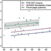 Imagen: HbA1c en pacientes con fibromialgia versus controles (Fotografía cortesía de la Rama Médica de la Universidad de Texas).