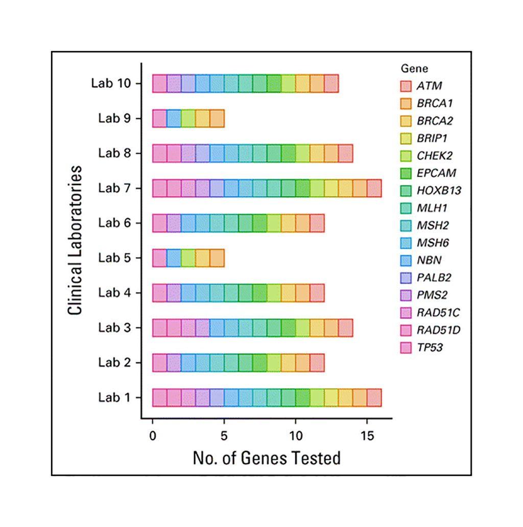 Imagen: Variabilidad en paneles multigénicos específicos para cáncer de próstata; registro de pruebas genéticas a partir de agosto de 2019 (Fotografía cortesía de Saud H. AlDubayan, MD).