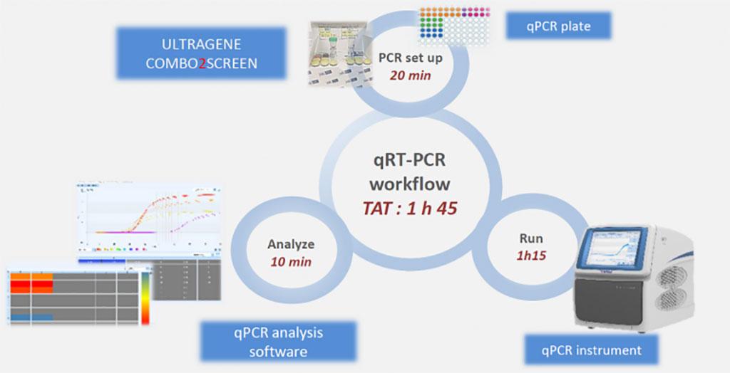 Imagen: Flujo de trabajo qRT-PCR (Fotografía cortesía de Advanced Biological Laboratories)