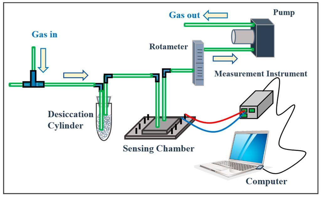 Imagen: Prueba de amoníaco en aliento: el sistema de detección incluye un cilindro de desecación, una cámara de detección hermética, un rotámetro, una bomba y un instrumento de medición de señales eléctricas (Fotografía cortesía de la Universidad Chang Gung).