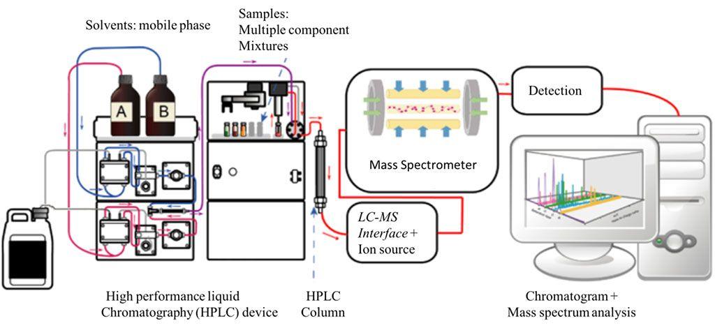 Imagen: Diagrama de un sistema de LC-MS (Fotografía cortesía de Wikimedia Commons)