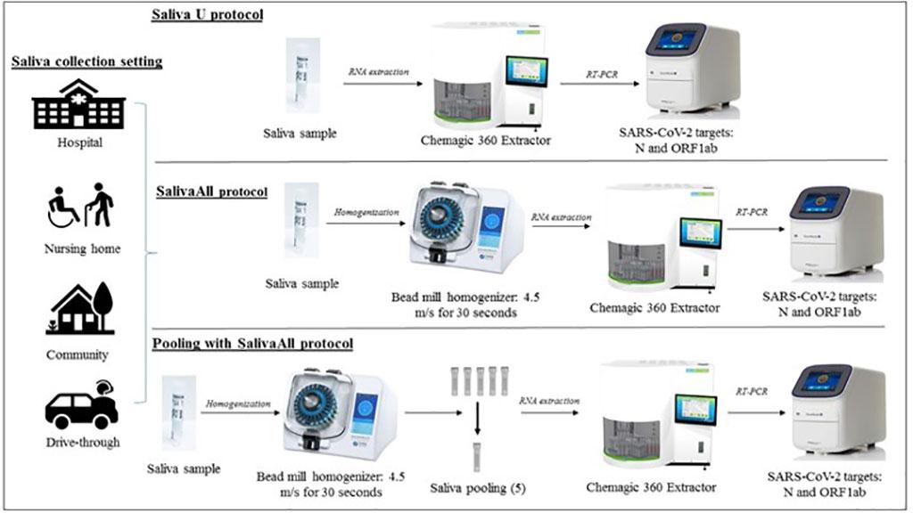 Imagen: Descripción esquemática del procesamiento de muestras y el flujo de trabajo del análisis del coronavirus 2 (SARS-CoV-2) del síndrome respiratorio agudo severo, que muestra los pasos principales (Fotografía cortesía de Nikhil S. Sahajpal)