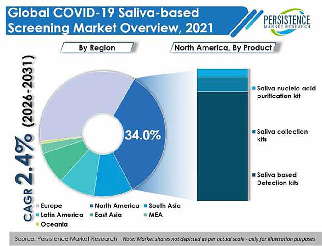 Imagen: El mercado global de detección de COVID-19 en saliva seguirá en crecimiento debido a la facilidad de uso y un tiempo de prueba a resultado más corto (Fotografía cortesía de Persistence Market Research)