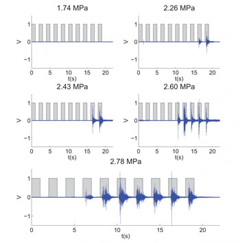 Imagen: El EMG (en azul) muestra la respuesta provocada contra-lateral a diferentes niveles de presión acústica de la estimulación inducida por FUS (forma de onda cuadrada) (Fotografía cortesía de Elisa Konofagou/Columbia Engineering).