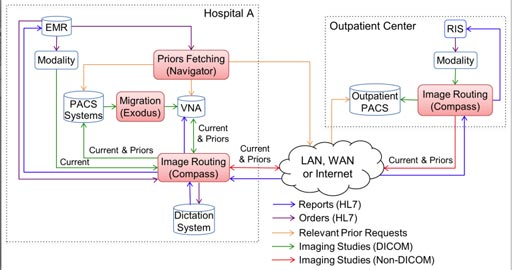 Imagen: El diagrama muestra cómo la solución de capa de Laurel Bridge Software puede ser implementada en un hospital con un centro ambulatorio (Fotografía cortesía de Laurel Bridge Software).