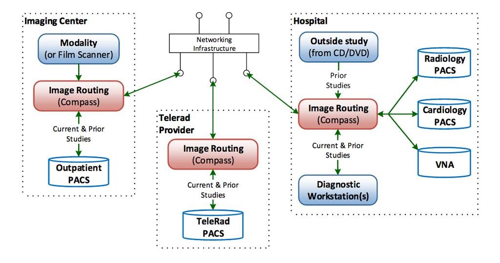 Imagen: El diseño del Compass Routing Workflow Manager (Administrador de Flujo de Enrutamiento Compass) permite búsquedas en múltiples archivos clínicos (Fotografía cortesía de Laurel Bridge Software).