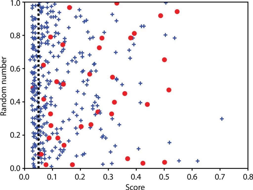 Imagen: El diagrama de dispersión muestra la puntuación del modelo de aprendizaje automático en comparación con un número aleatorio en el conjunto de prueba independiente (Fotografía cortesía de la RSNA).