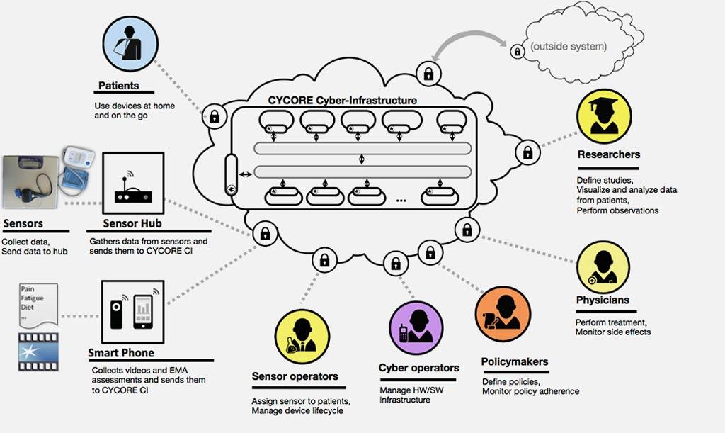 Imagen: Un diagrama de varias funciones de los participantes en el sistema CYCORE (Fotografía cortesía del MD Anderson).