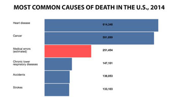 Image: A new study suggests that more than a quarter of a million Americans die each year from medical errors, ranking them as the third leading national cause of death (Photo courtesy of Johns Hopkins Medicine).