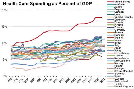 Image: A graph showing healthcare spending as portion of GDP (Graph courtesy of OECD).