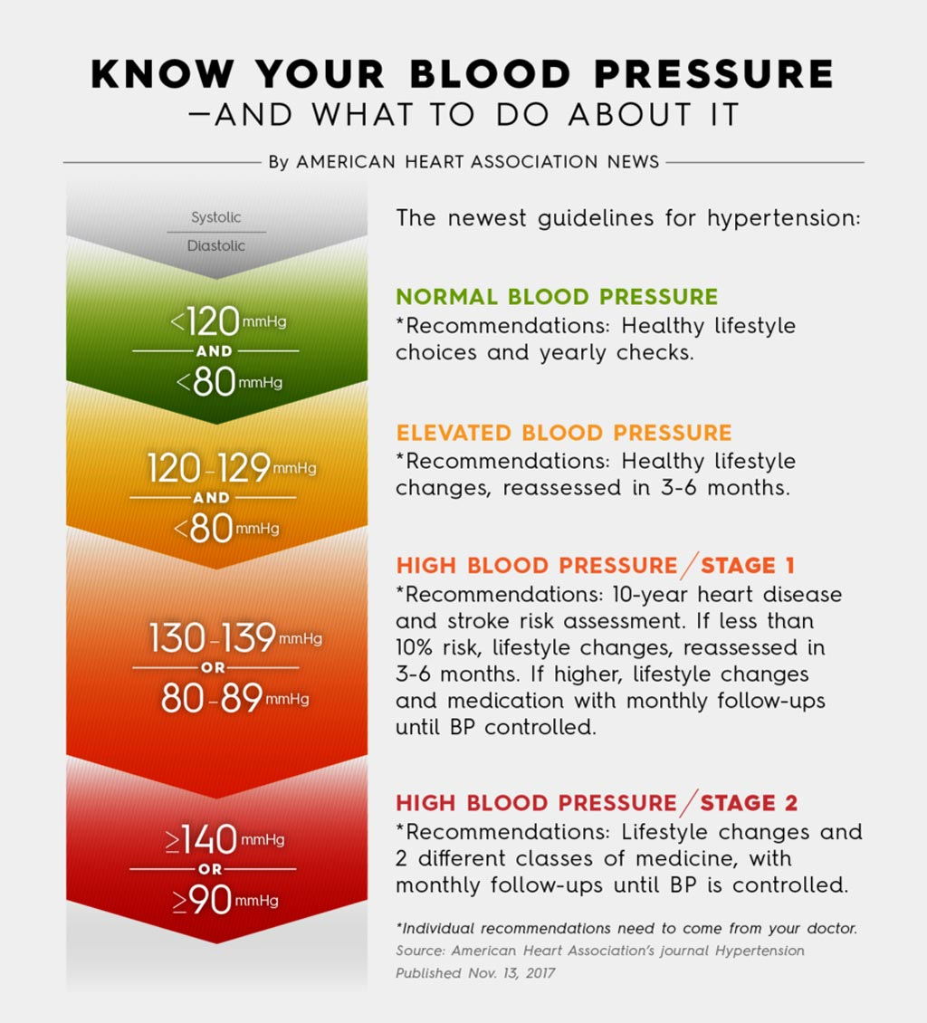 Image: New guidelines now classify many more people as suffering from hypertension (Photo courtesy of the American Heart Association).