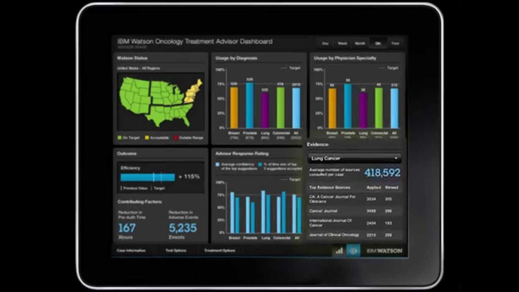 Image: The Watson for Oncology treatment advisor dashboard (Photo courtesy of IBM Watson Health).