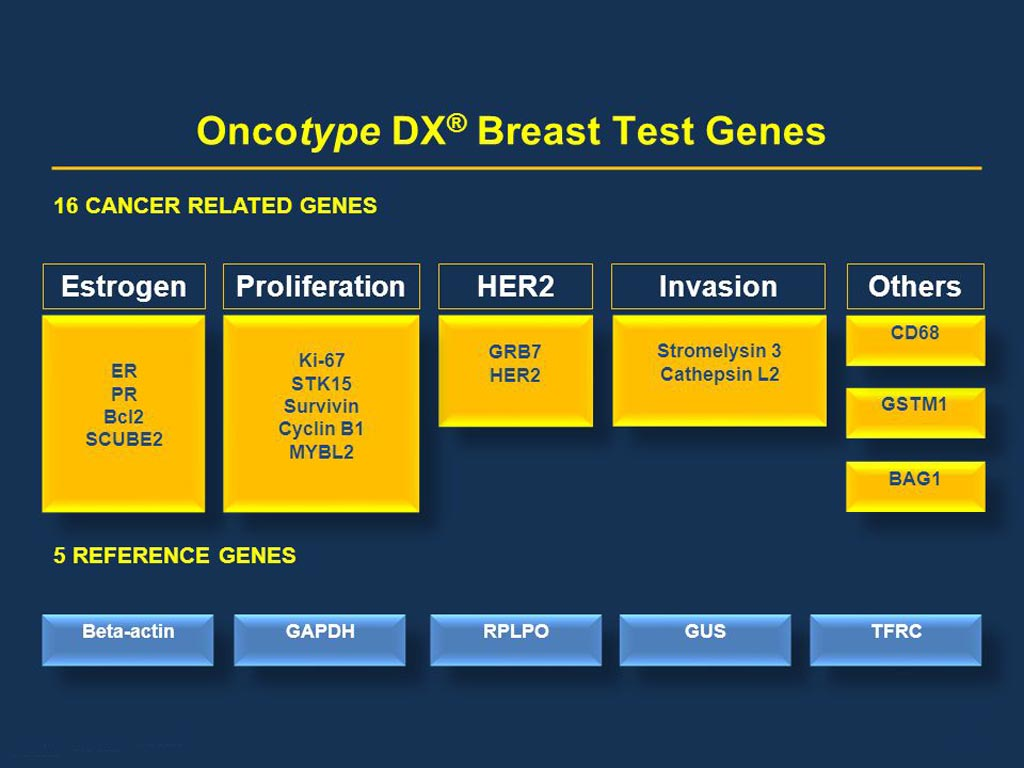 Image: The Oncotype Dx tests 21 genes related to breast cancer (Photo courtesy of NEJM).