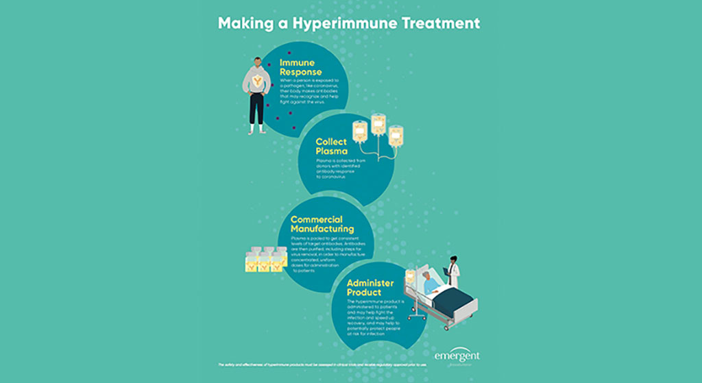 Image: Hyperimmune Treatment Infographic (Photo courtesy of Emergent BioSolutions)
