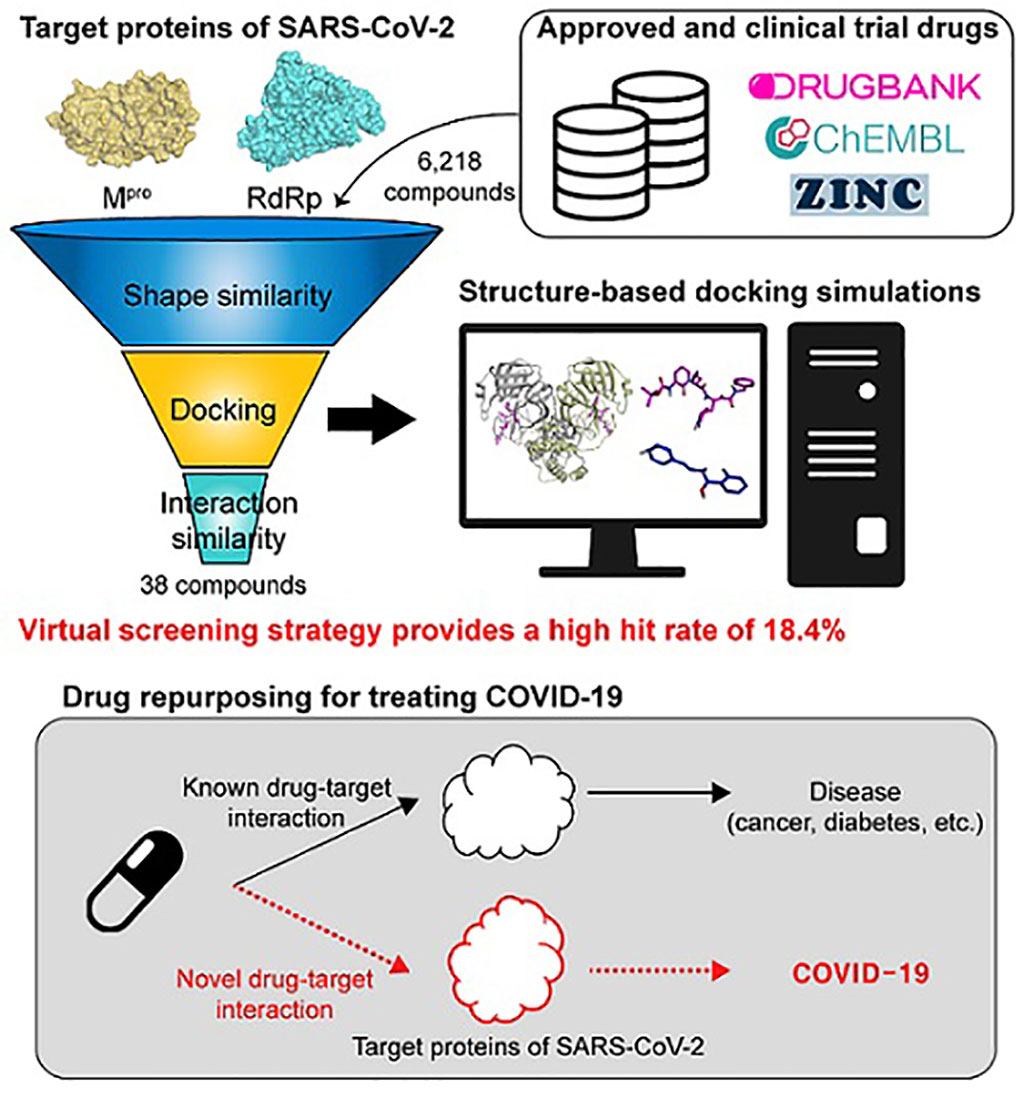 Image: A schematic representation of computational drug repurposing strategy (Photo courtesy of KAIST)
