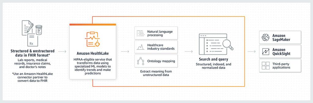 Image: The HealthLake cloud-based data repository organizes massive medical data (Photo courtesy of AWS)