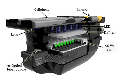 Image: A cutaway showing a smartphone and the diagnostic attachment for antimicrobial susceptibility testing (Photo courtesy of Dr. Aydogan Ozcan, University of California, Los Angeles).