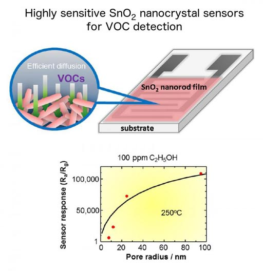Image: Tin dioxide manocrystal sensors for volatile organic compounds (VOC) detection. (Top) – Schematic representation of the SnO2 nanorod sensor for VOC detection. (Bottom) – Sensor response in relation to pore size for 100 ppm ethanol gas changes by 5 orders of magnitude at 250 degrees Celsius (Photo courtesy of Professor Tetsuya Kida, Kumamoto University / ACS).