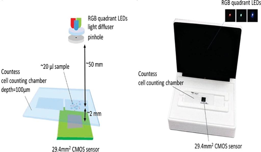 Image: The setup for the lens-free analysis of cerebrospinal fluid clinical specimen (Photo courtesy of Aix Marseille University).