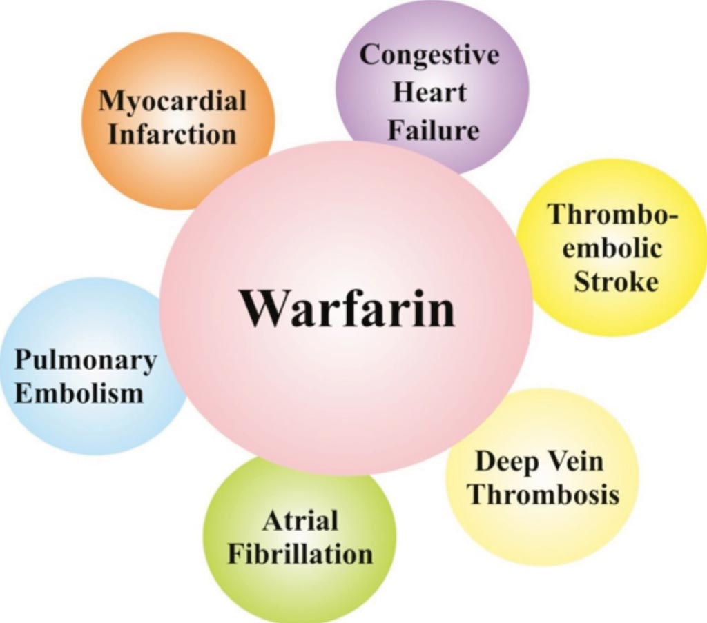 Image: Clinical uses of Warfarin, a drug that is used for the treatment of existing blood clots and to prevent new blood clots formation inside the body (Photo courtesy of Dr. Manish Goyal).