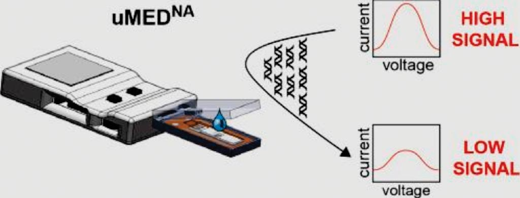 Image: A representation of the portable device uMEDNA for DNA amplification and detection (Photo courtesy of Harvard University).