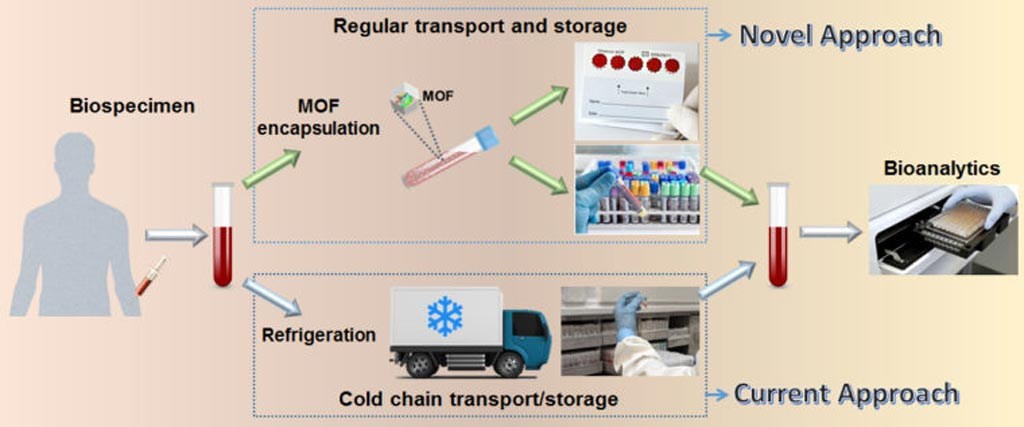 Image: An illustration of the novel method for transporting biospecimens, which eliminates the current method using cold-chain transport (Photo courtesy of Washington University).