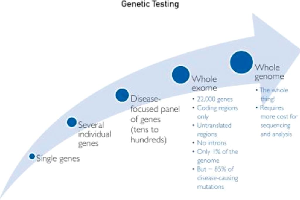 Image: Genomic sequencing trajectory from the 1990s to the present (Photo courtesy of Mayo Clinic).