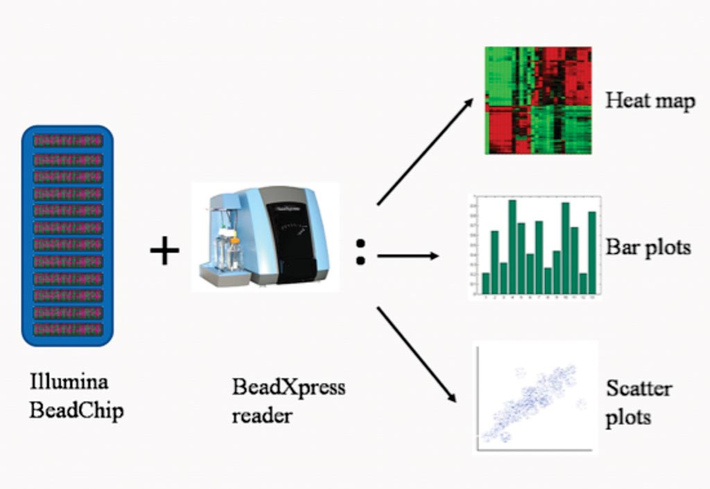Image: Various types of data analysis using BeadStudio Methylation Module (Photo courtesy of Phoebe Lu).