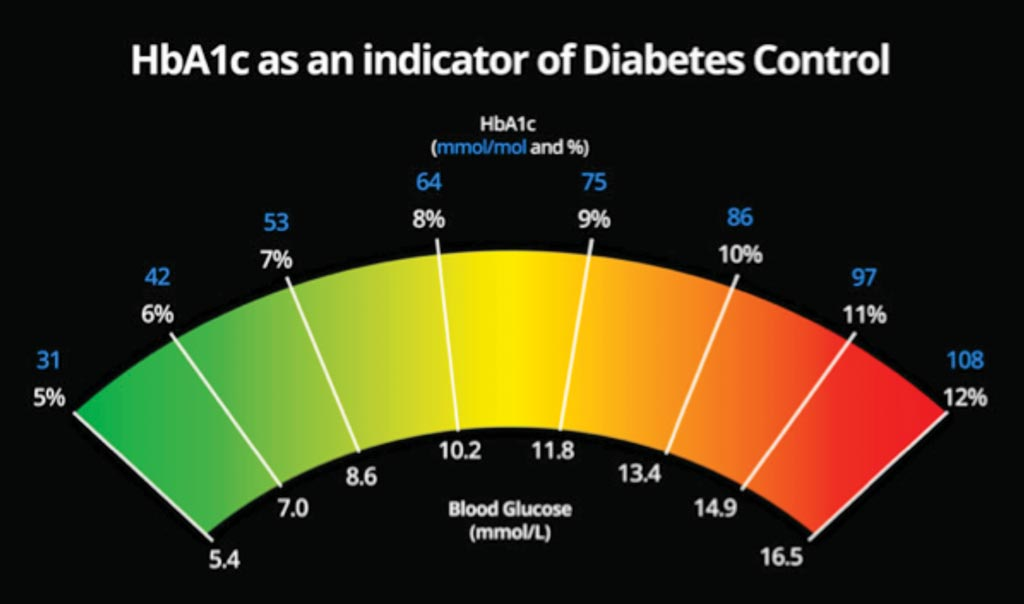 Image: HbA1c provides a longer-term trend, similar to an average, of how high blood sugar levels have been over a period of time (Photo courtesy of Diabetes.co.uk).