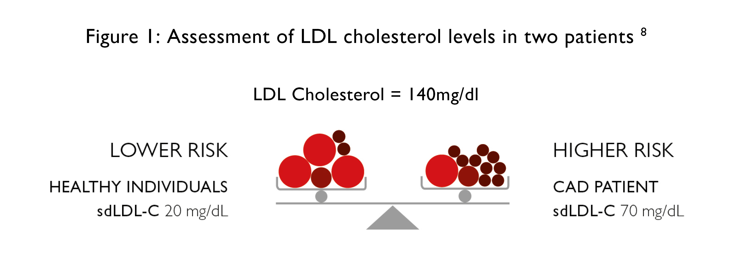 Assessment of LDL cholesterol levels in two patients (Photo courtesy of Randox).