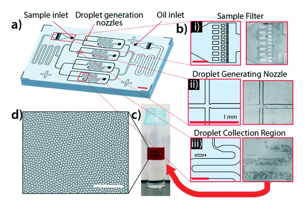 Image: The system for rapid bacterial detection and antibiotic susceptibility testing in whole blood using one-step, high throughput blood digital PCR (Photo courtesy of Velox Biosystems).