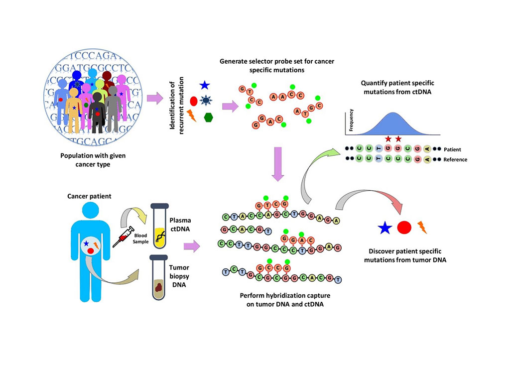 Image: Workflow of cancer personalized profiling by deep sequencing (CAPP-Seq) circulating tumor-DNA analysis (ctDNA) (Photo courtesy of Rashedul Islam Rony, PhD).
