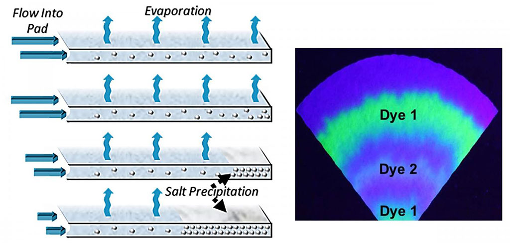 Image: The evaporation of sweat on paper pads could be used for fluid transport in a wearable device over long periods of time. The resulting dry layer of caked salts would preserve a `time-stamped` record of biomarkers of interest (Photo courtesy of Dr. Orlin D. Velev and co-authors, North Carolina State University)