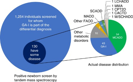Image: The role of exome sequencing in newborn screening for inborn errors of metabolism. Low positive predictive value and complex differential diagnoses of MS/MS newborn screening for glutaric academia-1 (Photo courtesy of University of California Berkeley).