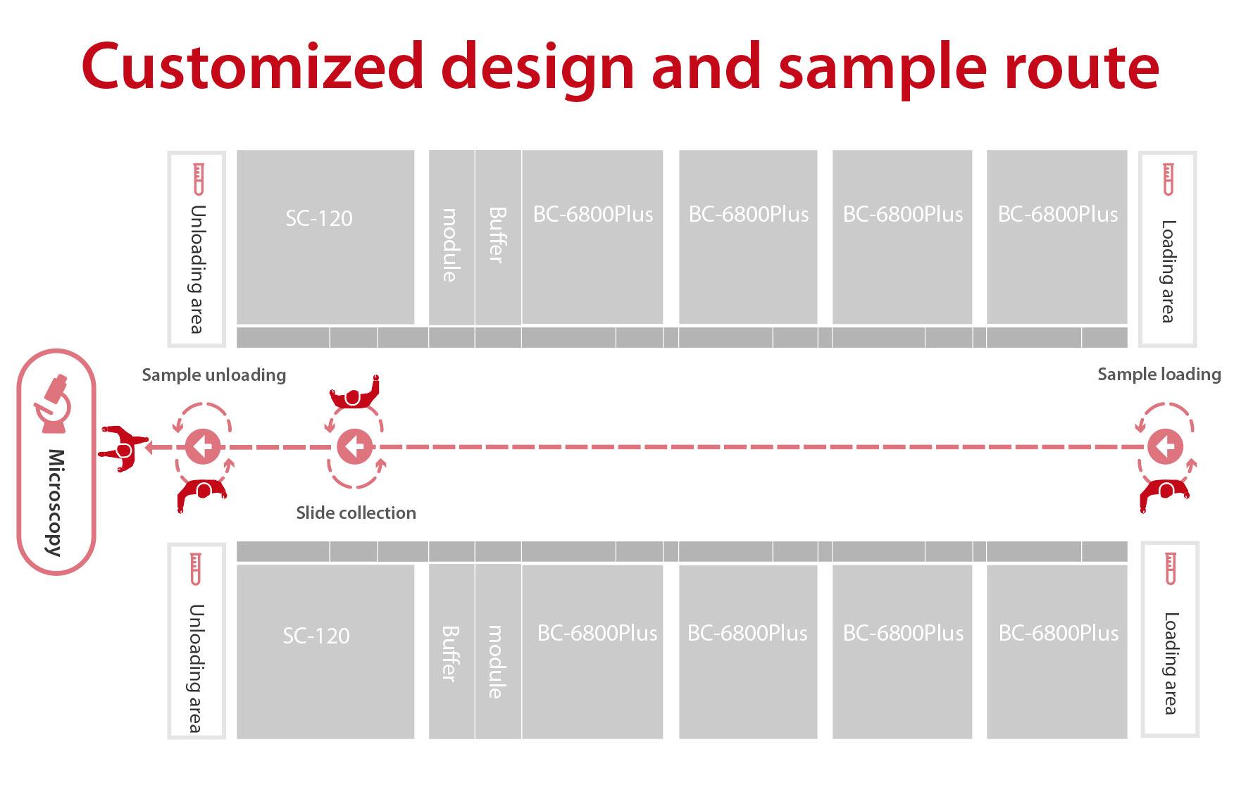 Image: Routes optimisation - Customized design and sample route(Photo courtesy of Mindray)