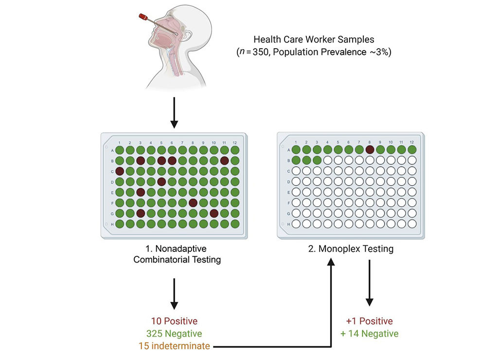 Image: Proposed testing approach for healthcare worker screening (Photo courtesy of The Journal of Molecular Diagnostics)