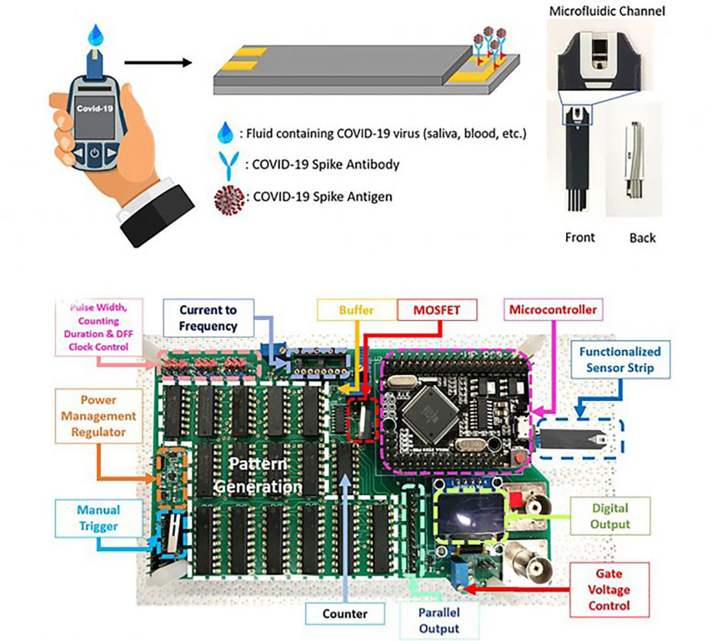 Image: Schematic and photograph of COVID-19 sensor strip and the printed circuit board fabricated to produce a digital sensor output (Photo courtesy of Minghan Xian, Hao Luo, Xinyi Xia, Chaker Fares, Patrick H. Carey IV, Chan-Wen Chiu, Fan Ren, Siang-Sin Shan, Yu-Te Liao, Shu-Min Hsu, Josephine F. Esquivel-Upshaw, Chin-Wei Chang, Jenshan Lin, Steven C. Ghivizzani, and Stephen J. Pearton)