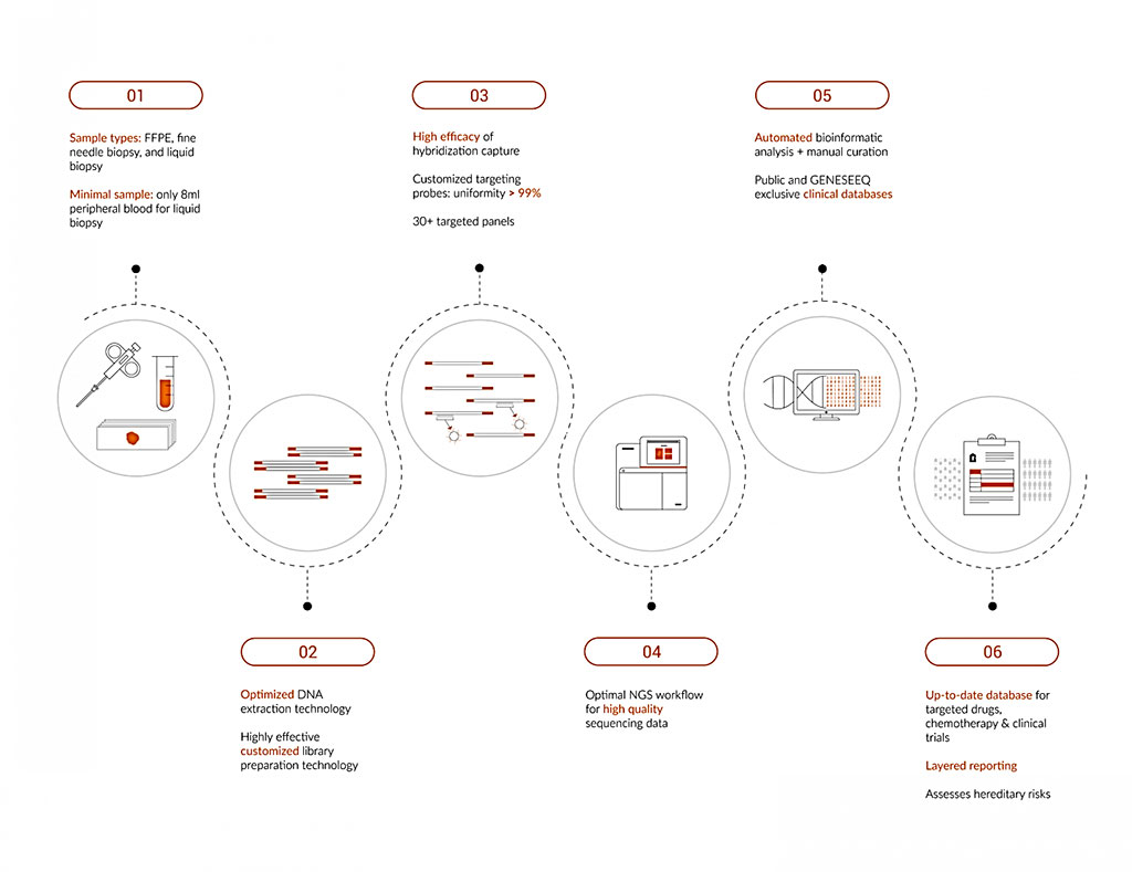 Image: Schematics of the workflow for the Geneseeq Prime 425-gene panel (Photo courtesy of Geneseeq Technology)