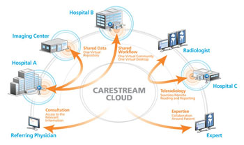 Image: The Vue Cloud Software as a Service (SaaS) platform showing an example of a collaborative workflow (Photo courtesy of Carestream Health).